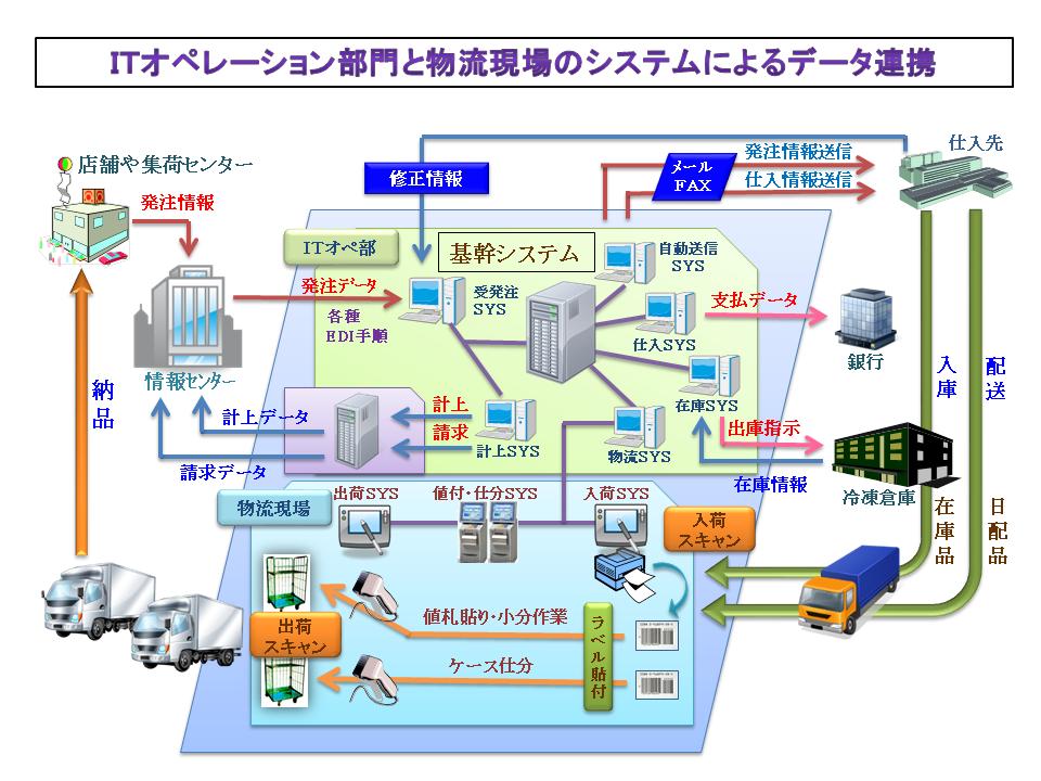 ITオペレーション部門と物流現場のシステムによるデータ連携